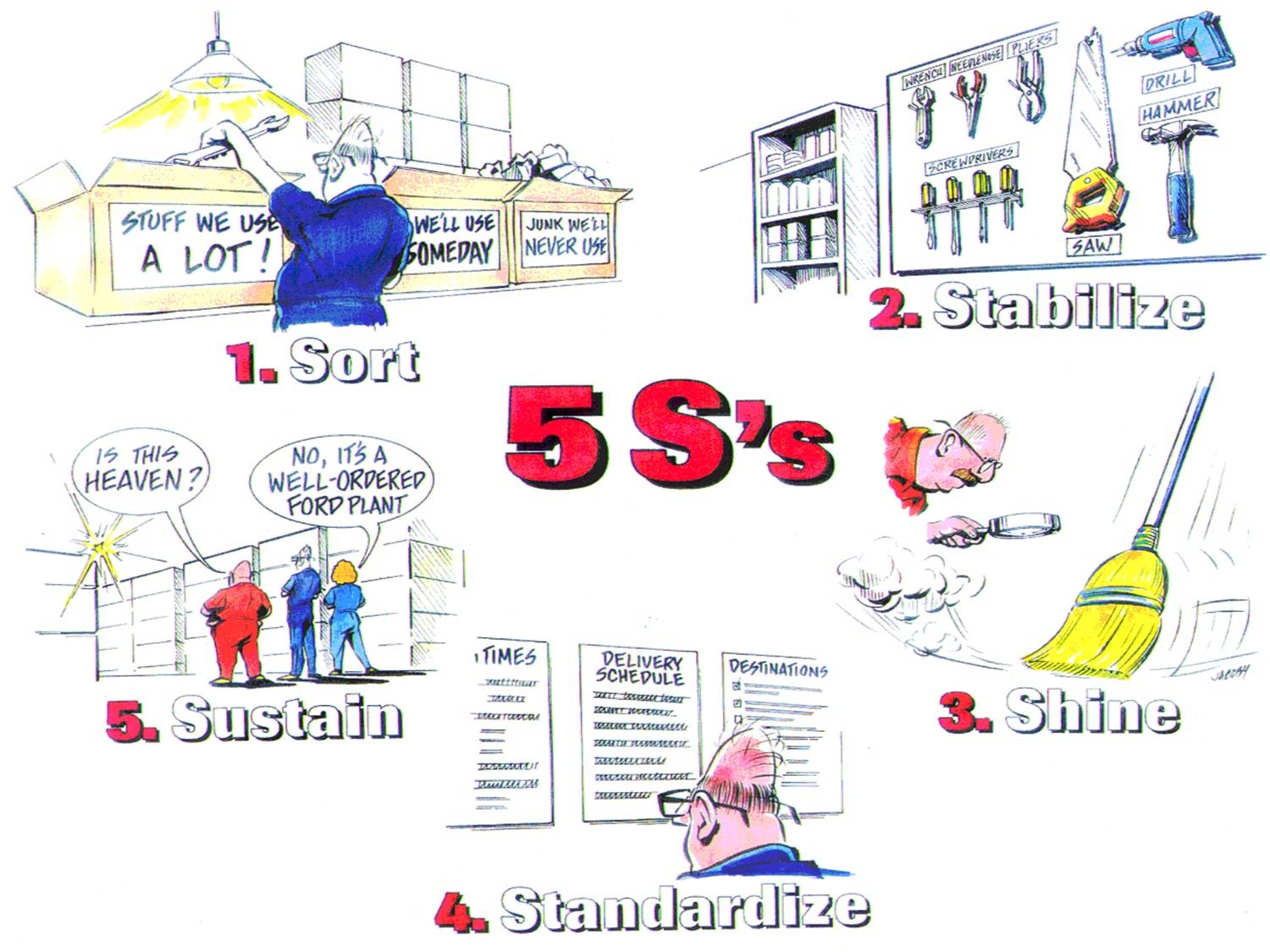 5 S Workplace Organization and Standardization process